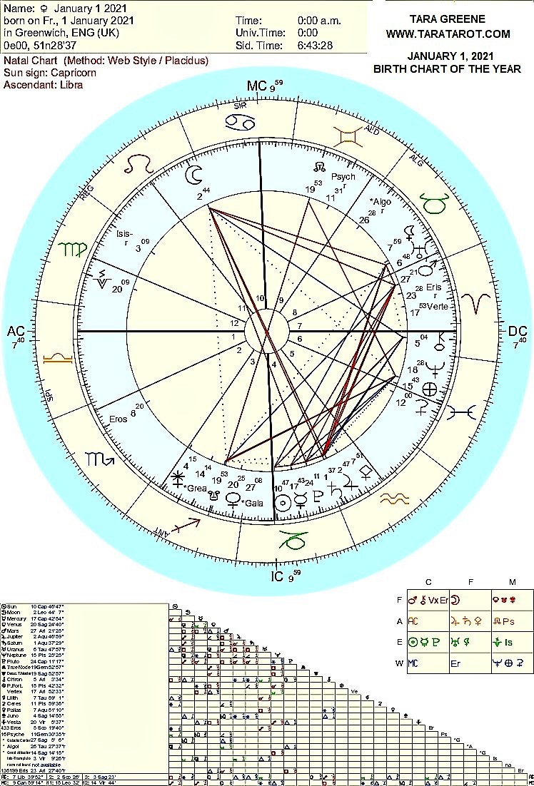 The astrology chart of 2021 at January 1, 2021, Midnight GMT