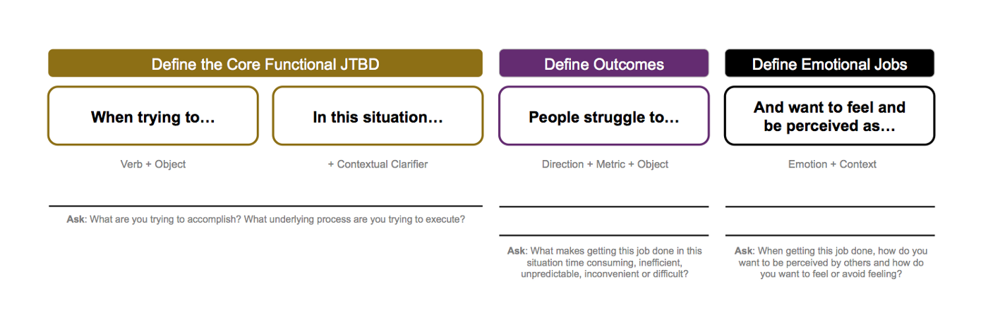 What Is Jobs-to-be-Done? - Jobs-to-be-Done + Outcome-Driven Innovation