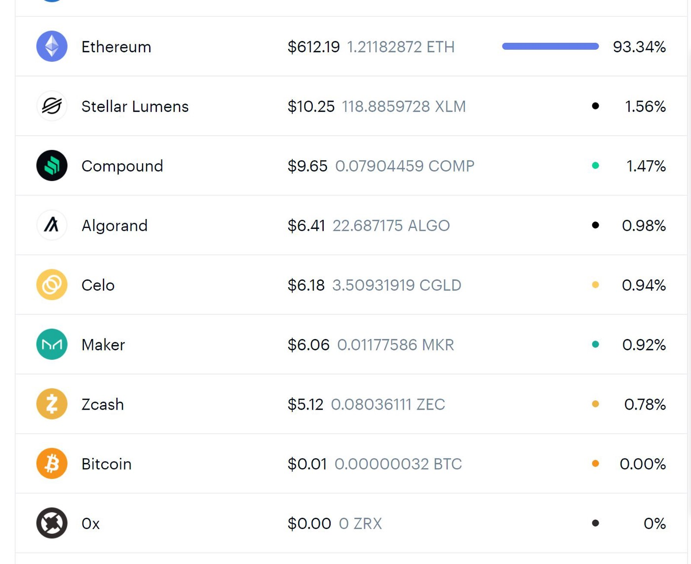 Cryptocurrency coins listed from a Coinbase account