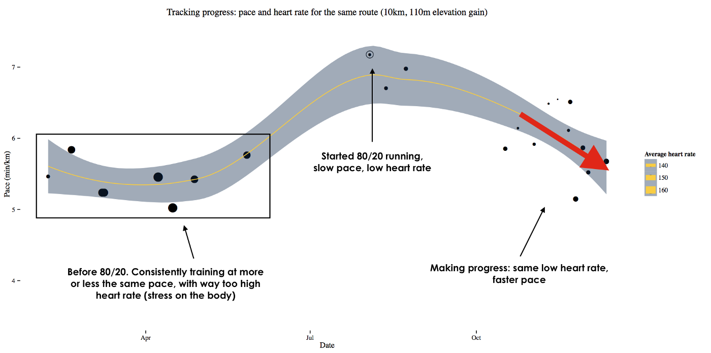 Training (mostly) slow to race (kind of) fast - Marco Altini - Medium