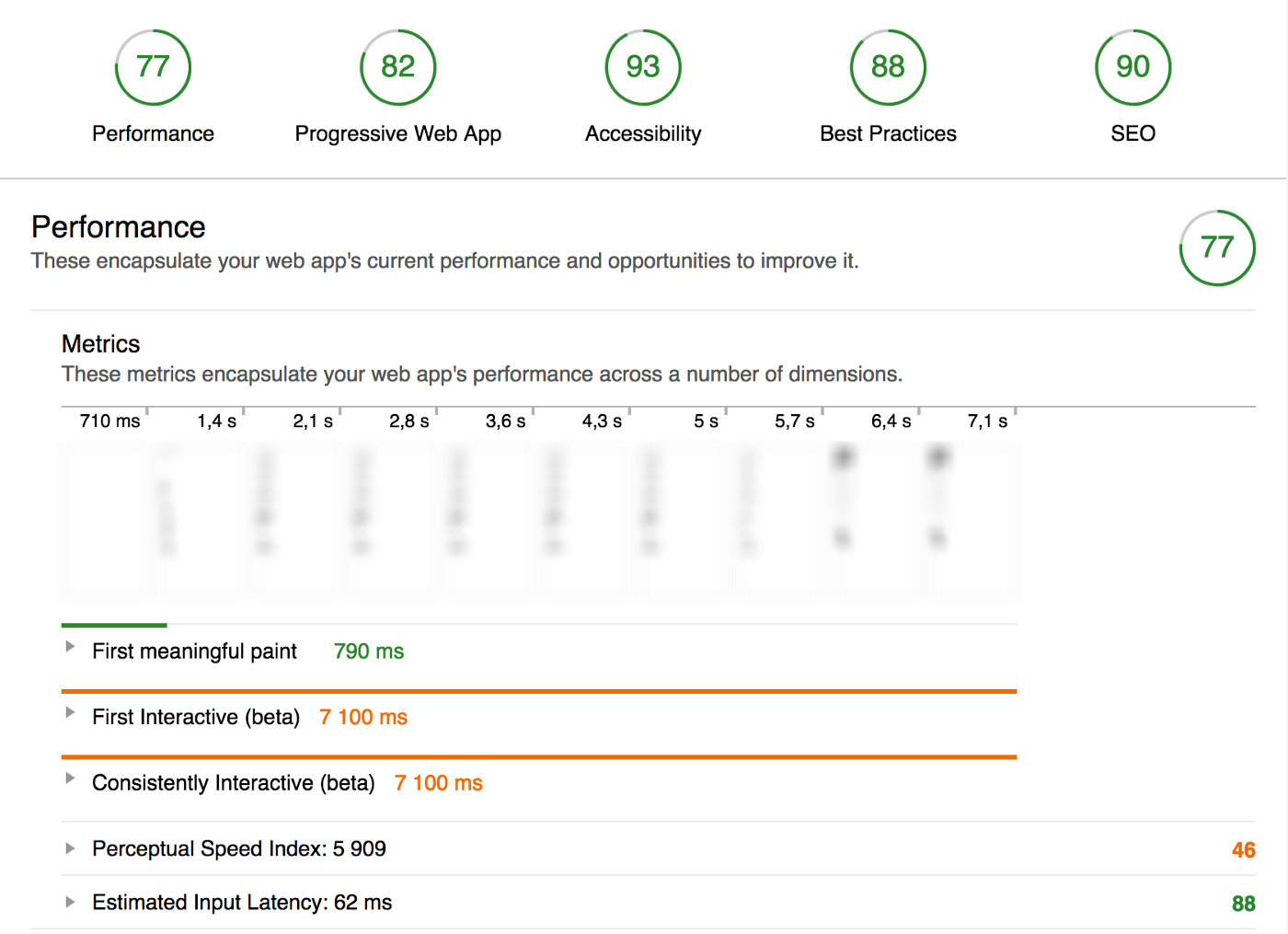 Getting Up To Speed With High Performance Web - Prototypr