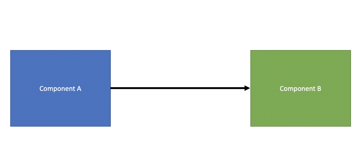 PART 1 — The Case For Component Inheritance In Angular