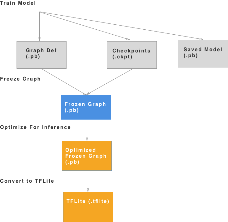 Intro to Machine Learning on Android — How to convert a custom model