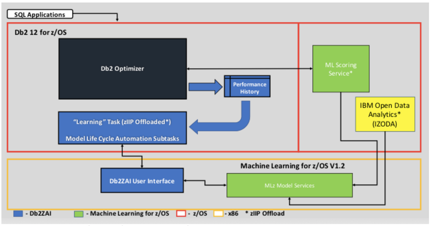 IBM Db2 AI for z/OS — Improving Application Performance using