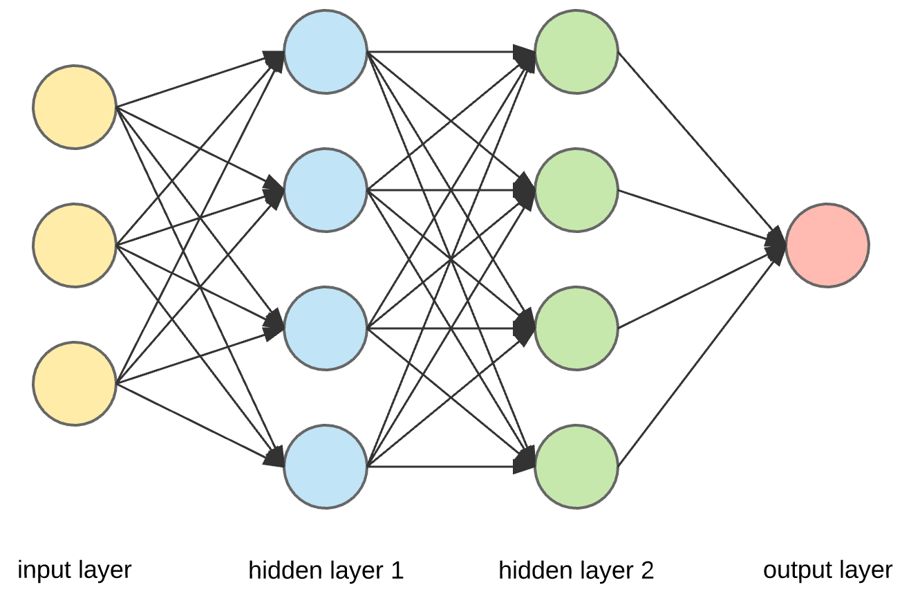 2c6f154d8ec The last wave of neural networks came in connection with the increase in  computing power and the accumulation of experience. That brought Deep  learning, ...