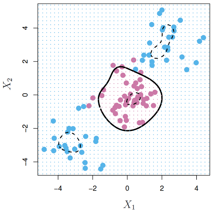 The Complete Guide to Support Vector Machine (SVM) - Towards