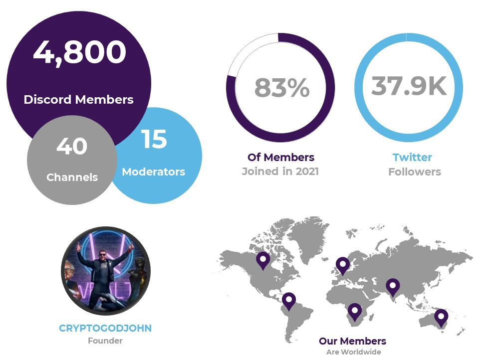 4,800 discord members; 40 channels; 15 moderators. 83% of members joined in 2021. There are 37,900 twitter followers. The discord was founded by Crypto God John. Most members live in North America or Europe.