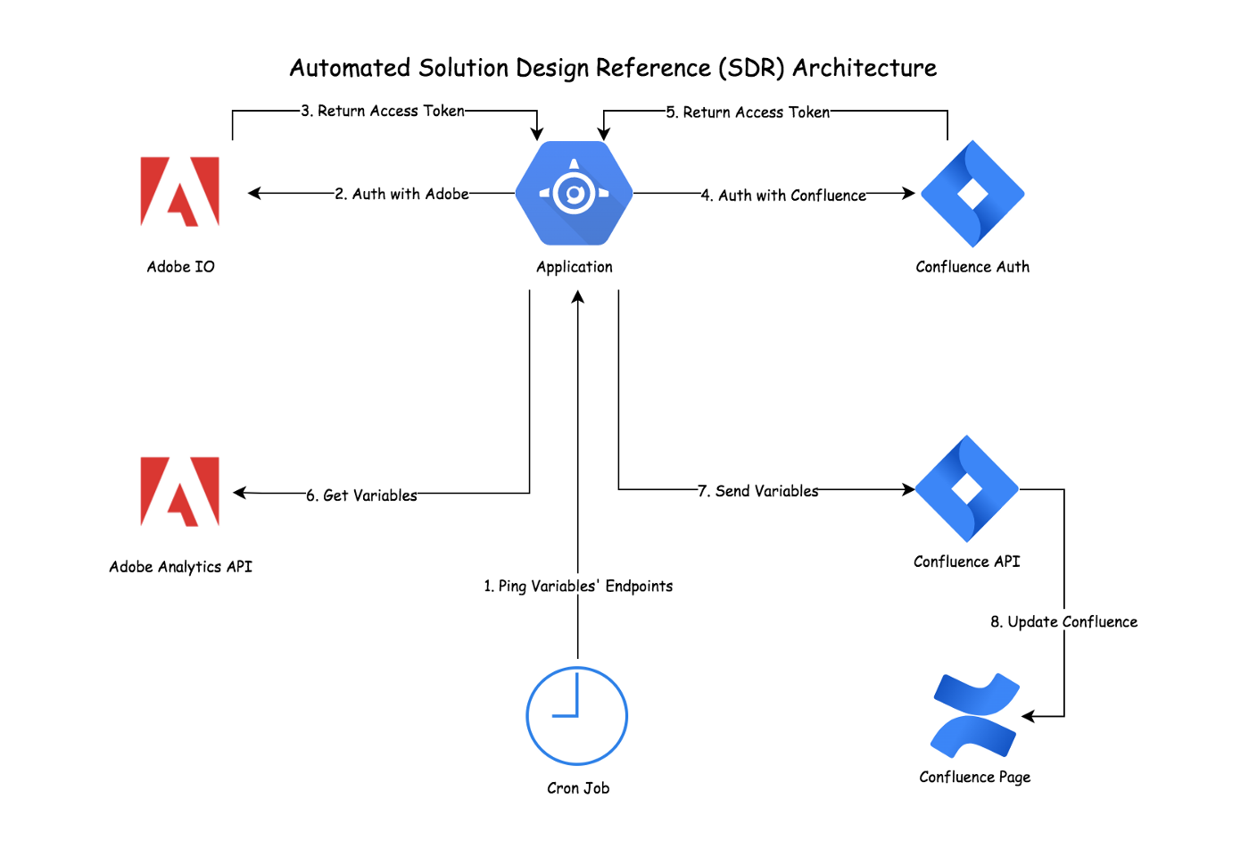 High-level Architecture for the Automated Solution Design Reference (SDR)
