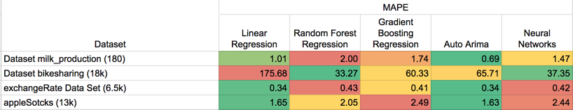 Rolling Window Regression: a Simple Approach for Time Series Next
