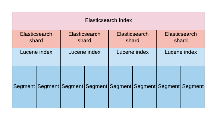 Designing the Perfect Elasticsearch Cluster: the (almost) Definitive