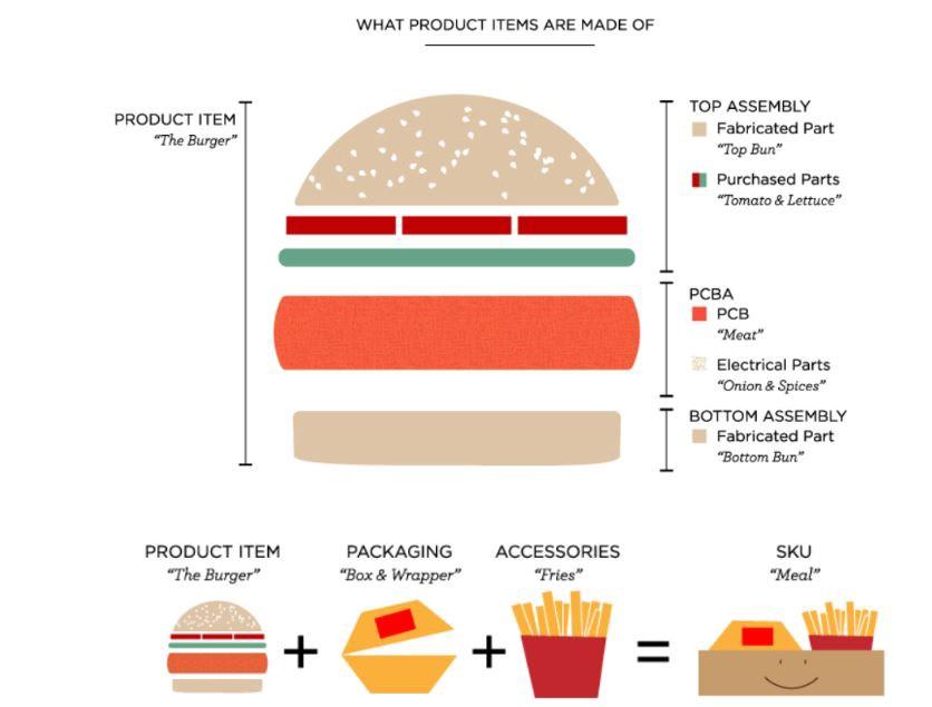 Let's assume the burger to be your product