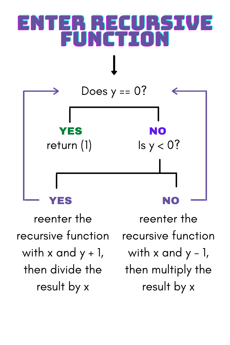 A map reads: Does y == 0? If yes, return 1. If no, then is y less than 0? If yes, reenter the recursive function with x and y + 1, then divide the result by x. If no, then reenter the recursive function with x and y—1, then multiply the result by x.