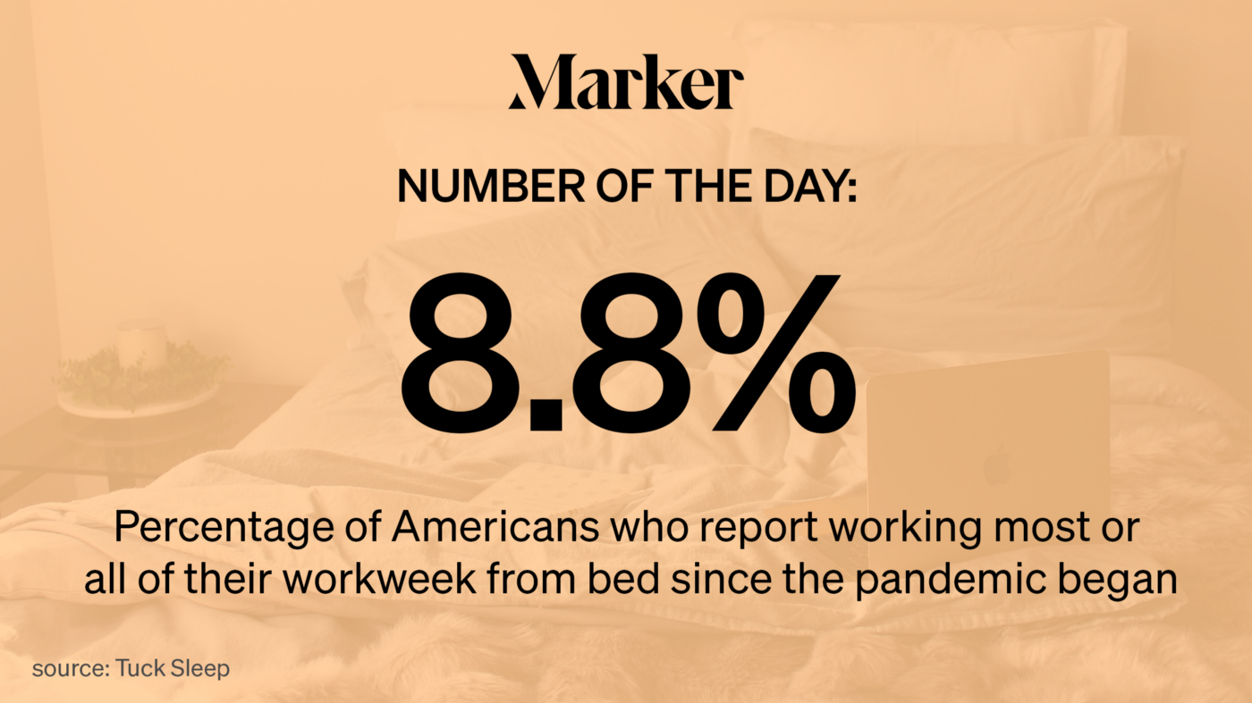 8.8%—Percentage of Americans who report working most or all of their workweek from bed since the pandemic began.