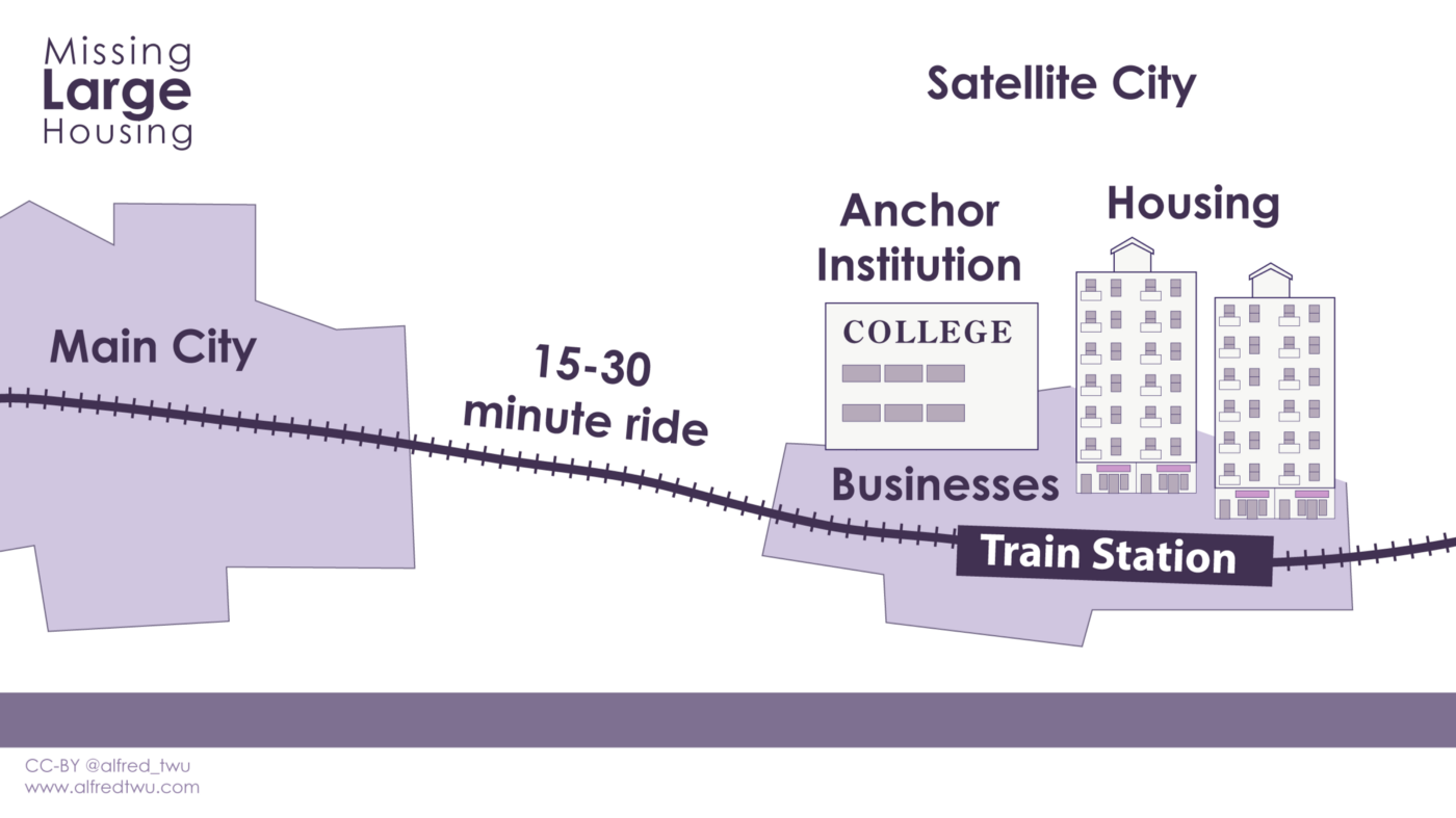 Map showing a satellite city a 15–30 minute train ride from the main city, with housing, businesses, and an anchor institution such as a college.