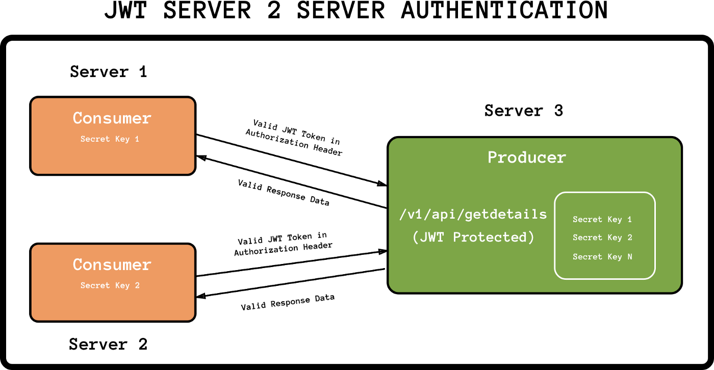 Part 2: JWT to authenticate Servers API's - codeburst