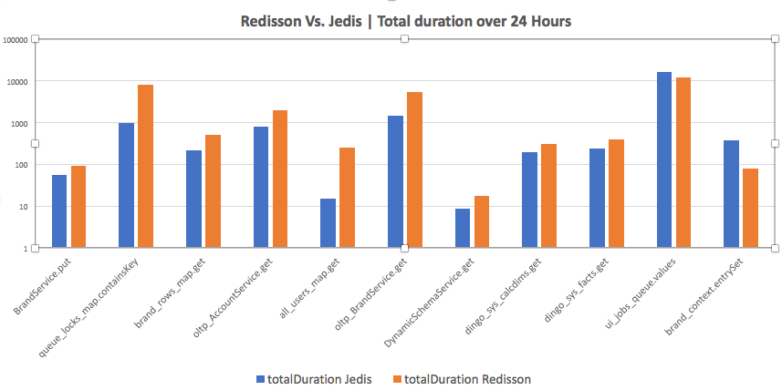 How To Implement Sophisticated Maps With Jedis And Live To Tell About It