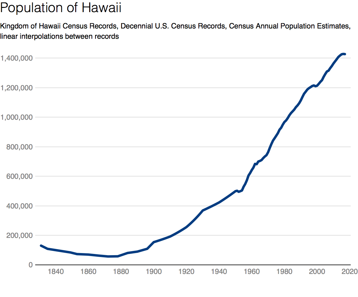 Will Hawaii Be the Next Puerto Rico? - In a State of
