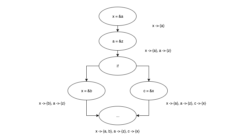 Writing real Pointer Analysis algorithm for LLVM  Part 1