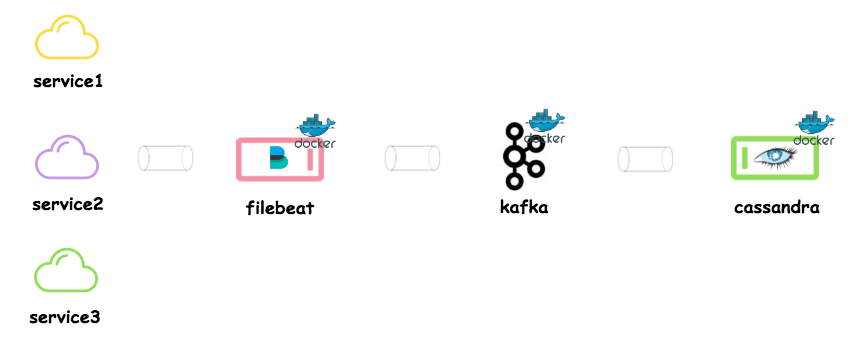 Publish logs to kafka with filebeat - Rahasak - Medium