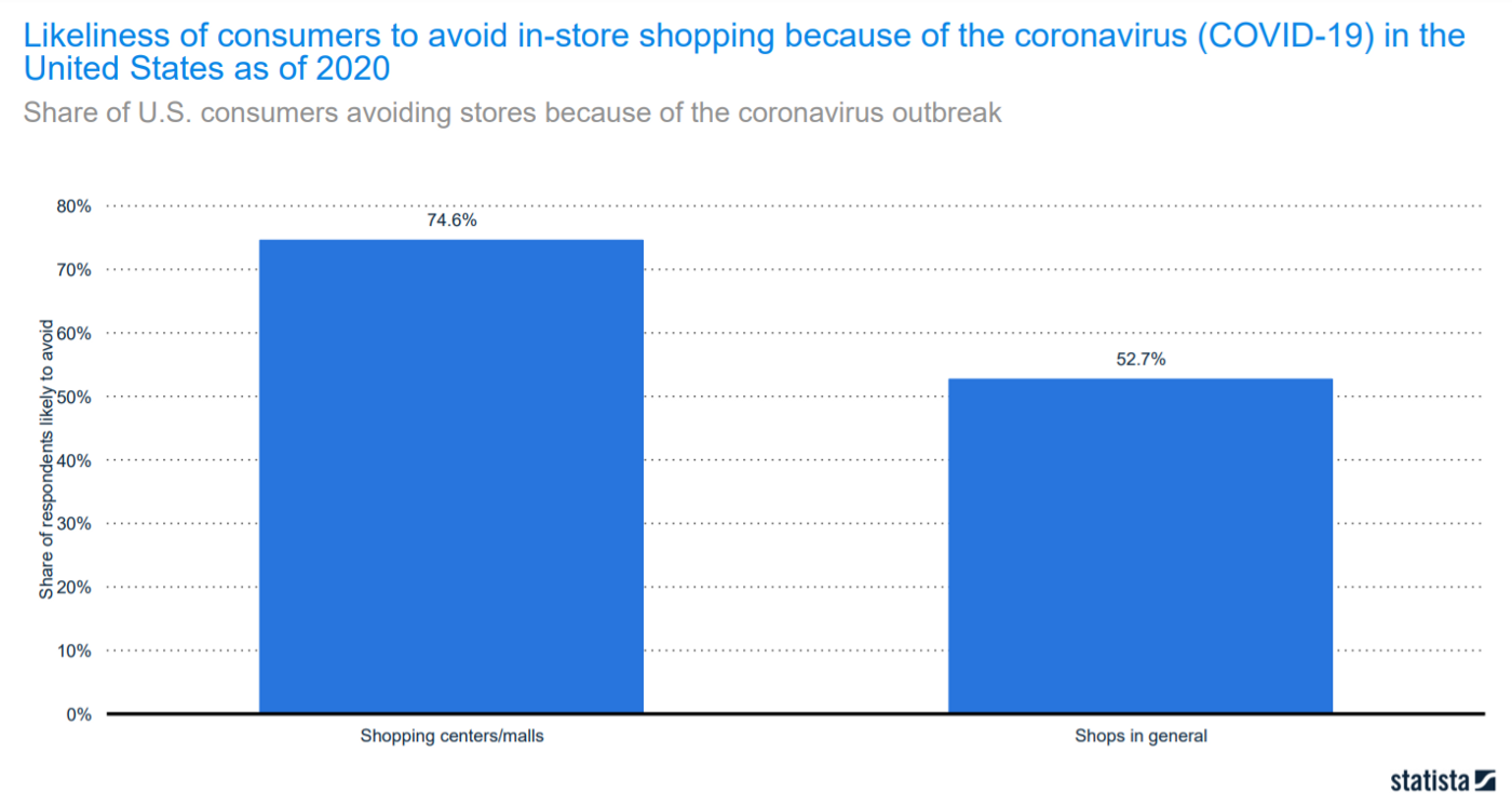 Consumers Are Avoiding In-Store Shopping