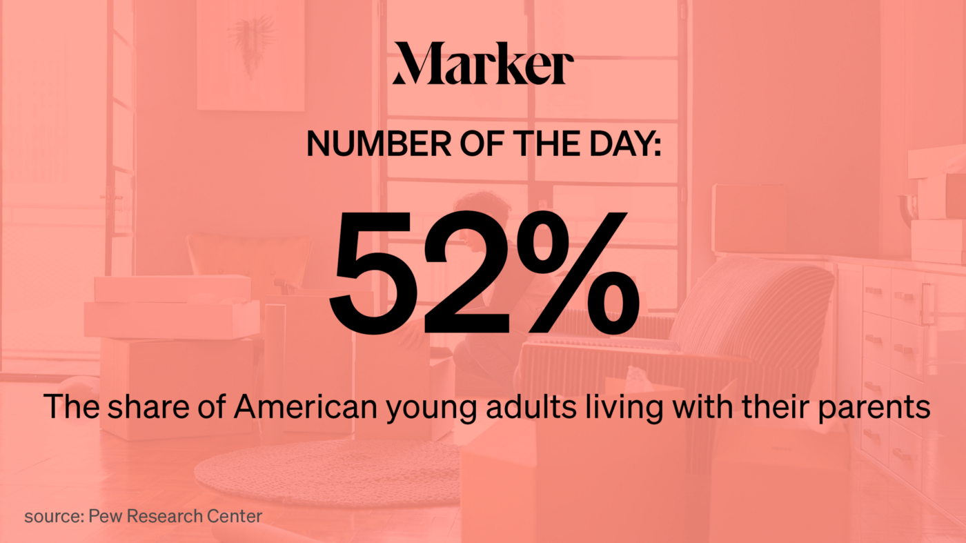 Number of the Day—52% The share of American young adults living with their parents. Source: Pew Research Center