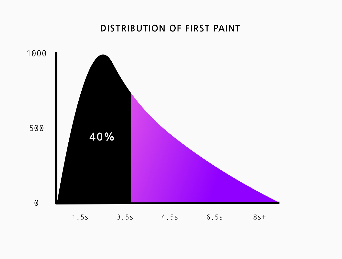 An area chart of First Paint where the first 40% is masked in black showing it represents 40% of the distribution.