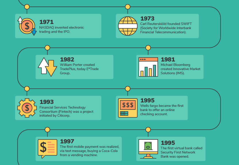 Infographic: Growth of Fintech - Tech Trends - Medium