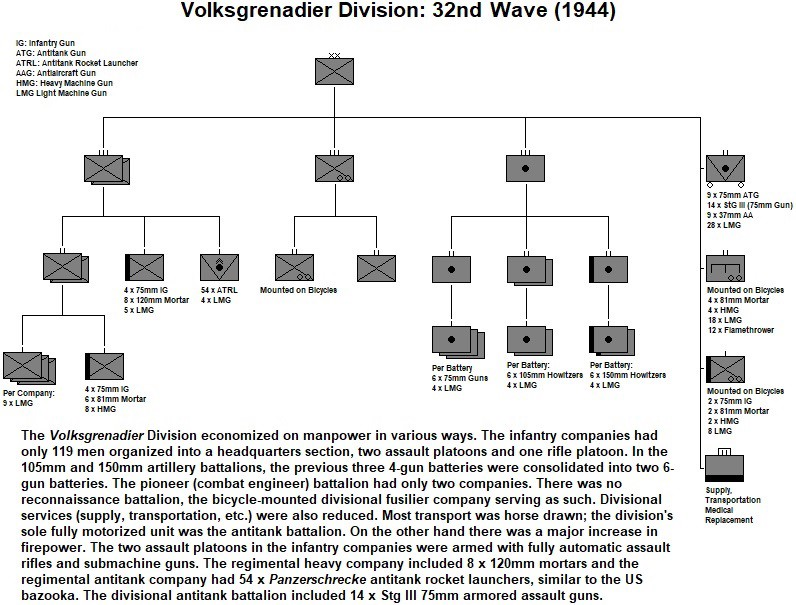 The German Army in WW II - Tom Gregg - Medium