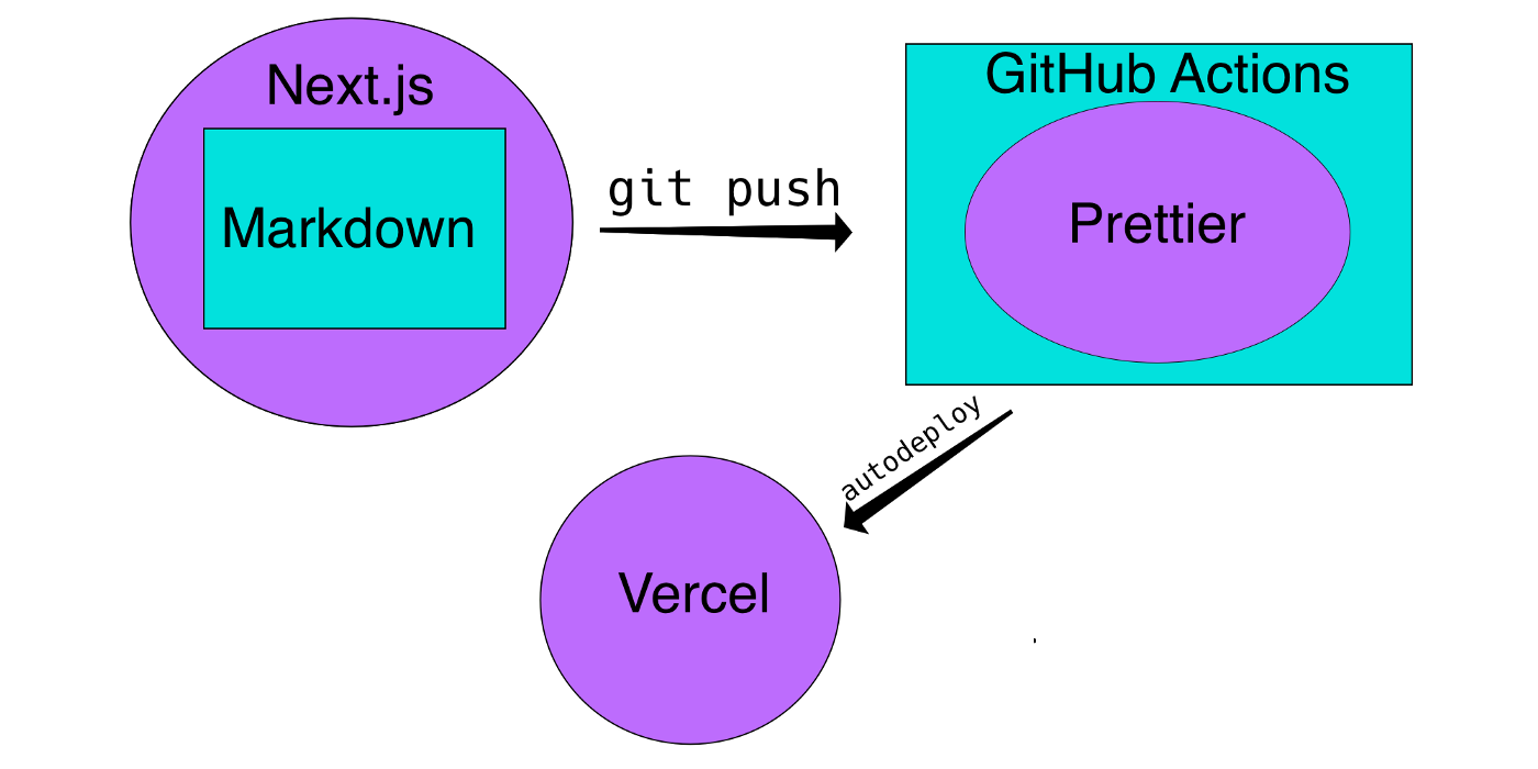 A diagram showing the flow of Markdown in Next.js to GitHub Actions vis git push where Prettier is run, and finally to Vercel