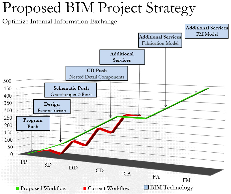 The Future of BIM Will Not Be BIM and It's Coming Faster Than You Think