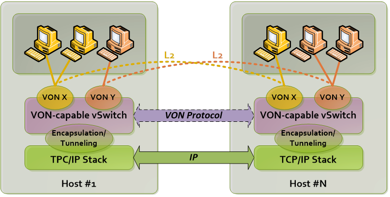 Maximizing Performance in VXLAN Overlay Networks - Telefonica