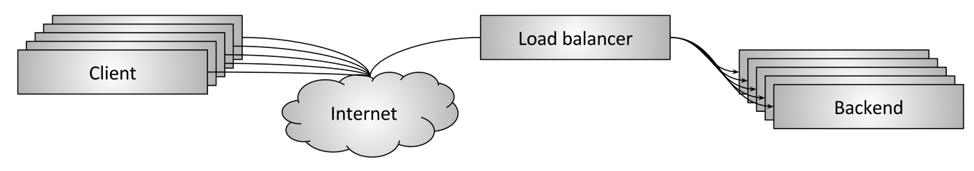 Introduction to modern network load balancing and proxying