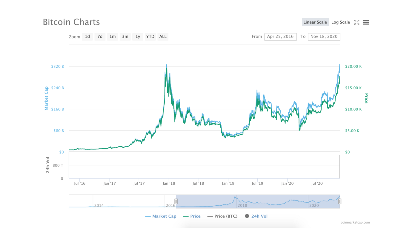 Picture from coinmarketcap.com