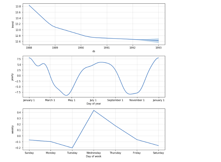 Sales Forecasting Using Facebook's Prophet - Heartbeat