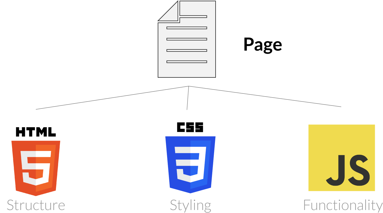 The relationship between HTML, CSS and JavaScript explained by