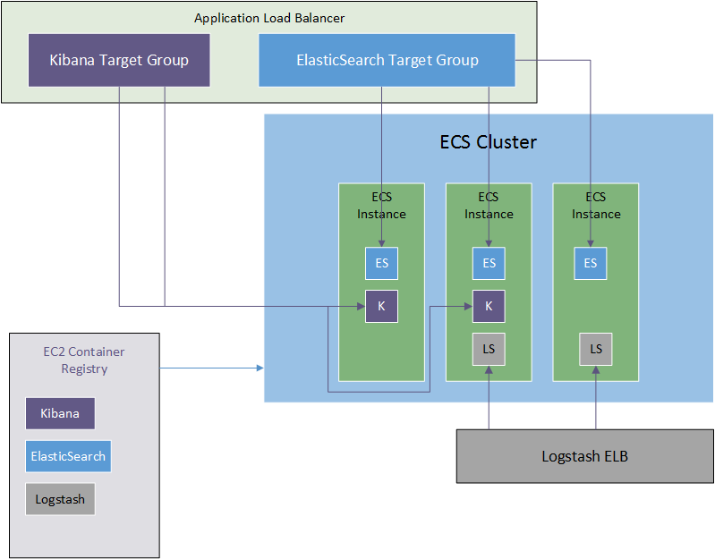 Deploying the ELK stack on AWS ECS, Part 1: Introduction & First Steps