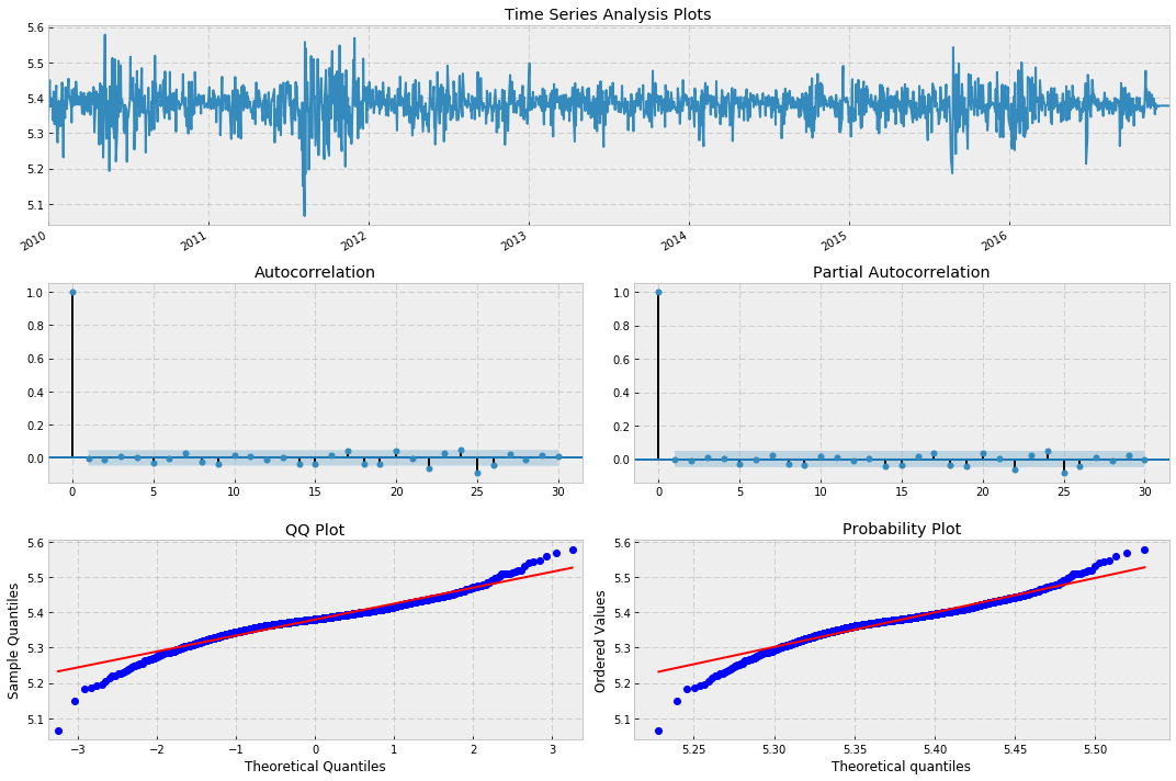Time Series Analysis for Financial Data VI— GARCH model and