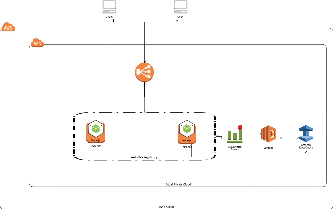 Clustering in Autoscaled environment for web-socket application on AWS