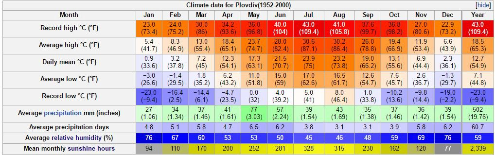 Which city has the best climate in the world? - BambouClub - Medium