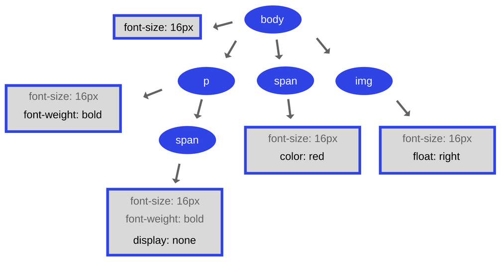 How JavaScript works: the rendering engine and tips to optimize its