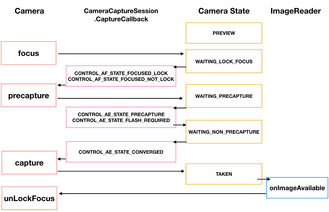 Understanding Camera2 API from callbacks(Part 2) - ProAndroidDev