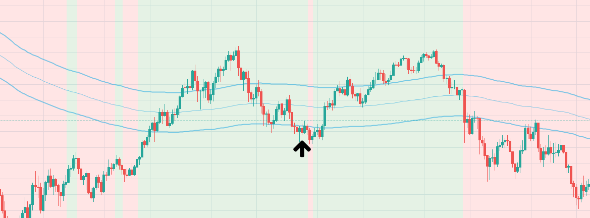 Chart showing a possible entry based on a standard deviation channel.