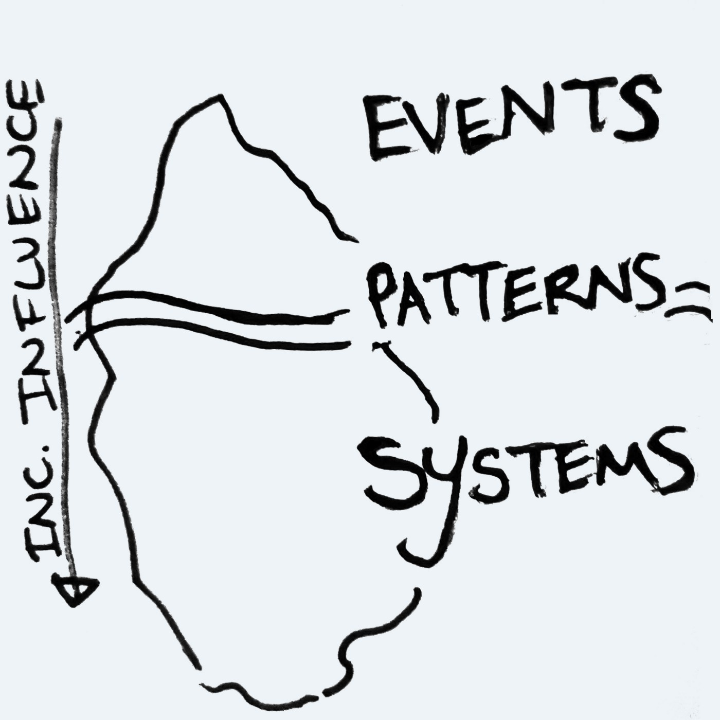 The Iceberg model from Systems Thinking, simplified: Events, Patterns and Systems