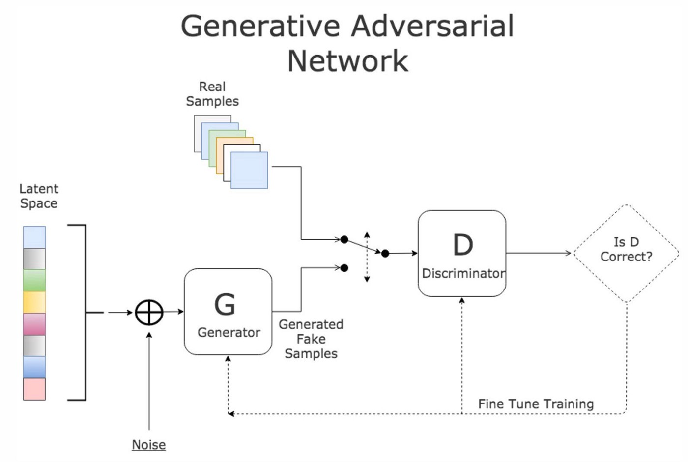 GANs from Scratch 1: A deep introduction  With code in PyTorch and