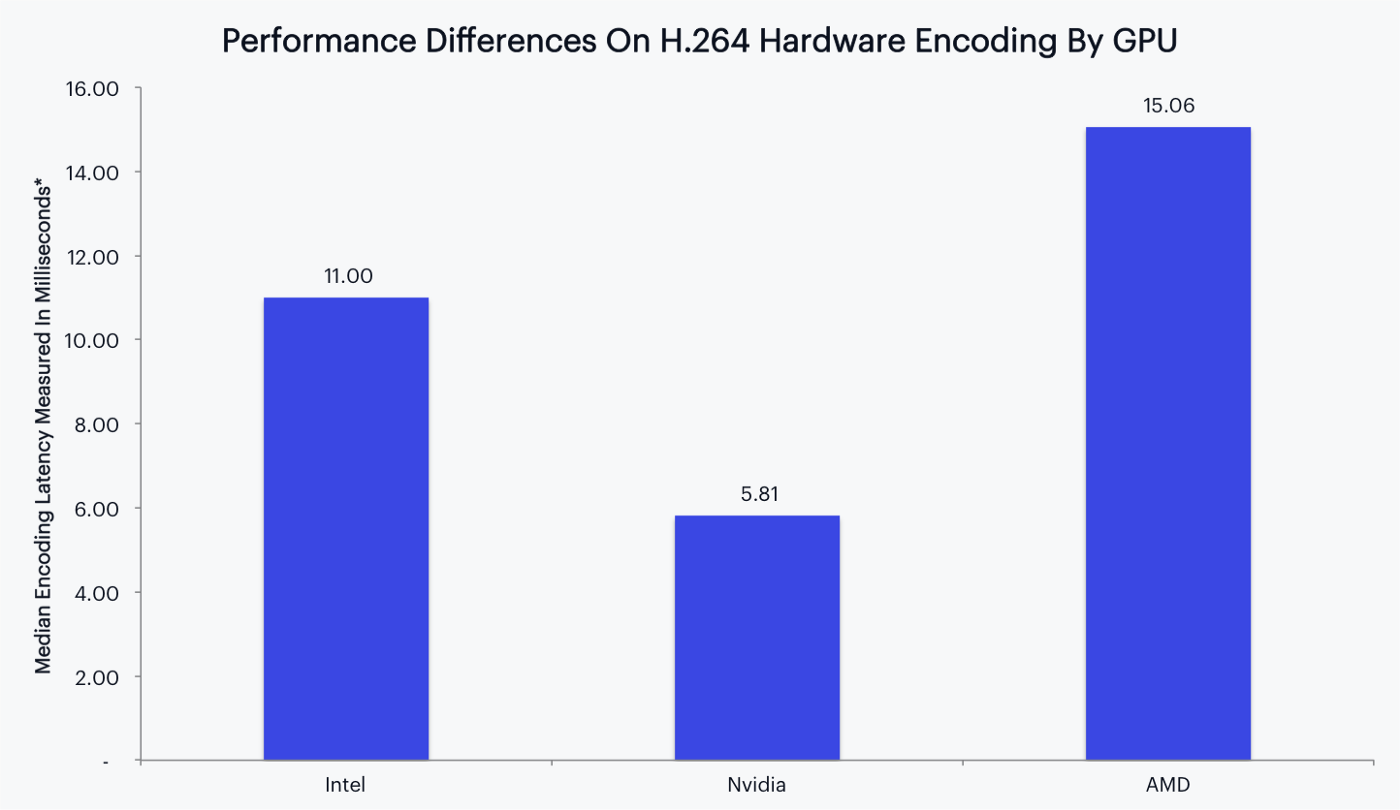 Nvidia NVENC Outperforms AMD VCE On H 264 Encoding Latency In Parsec