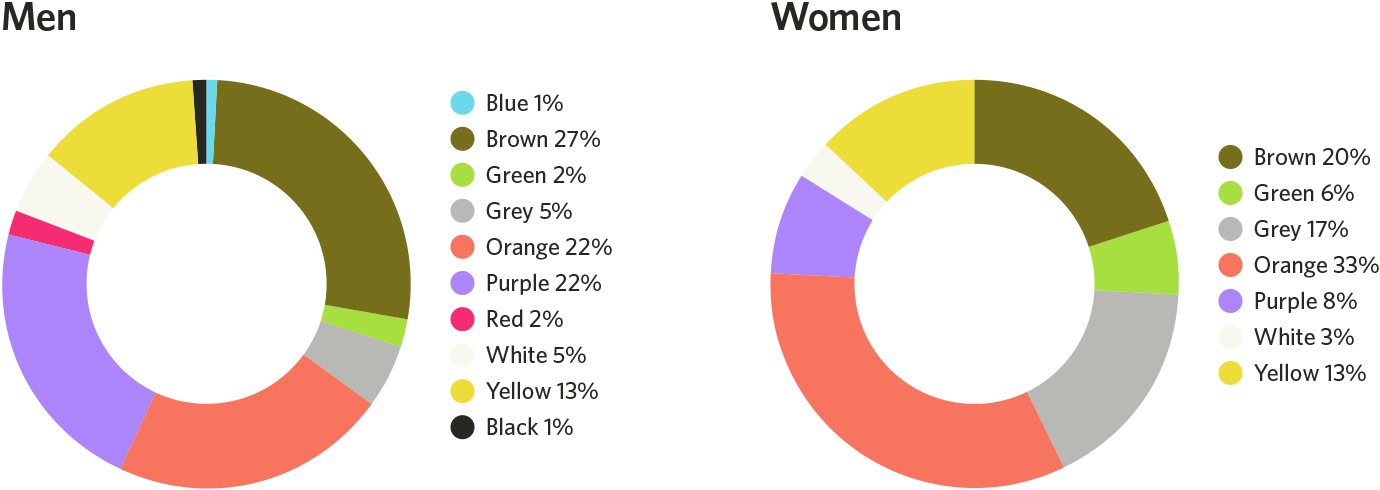 What is your Soul Color? - The Startup - Medium