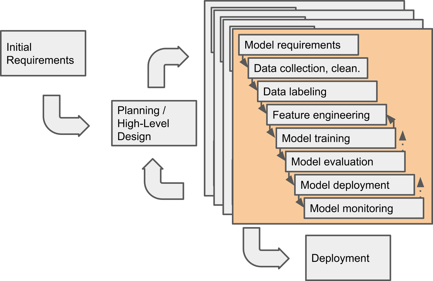 Revision of previous process model, integrating the machine learning workflow into the box of one component
