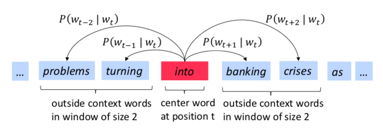 NLP from Zero to One: text classification and machine translation