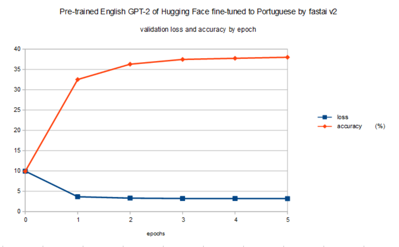 Validation loss and accuracy of pre-trained English GPT-2 of Hugging Face fine-tuned to Portuguese by fastai v2