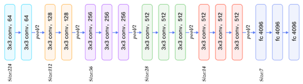 Developing and Deploying ResNet in a Web Application